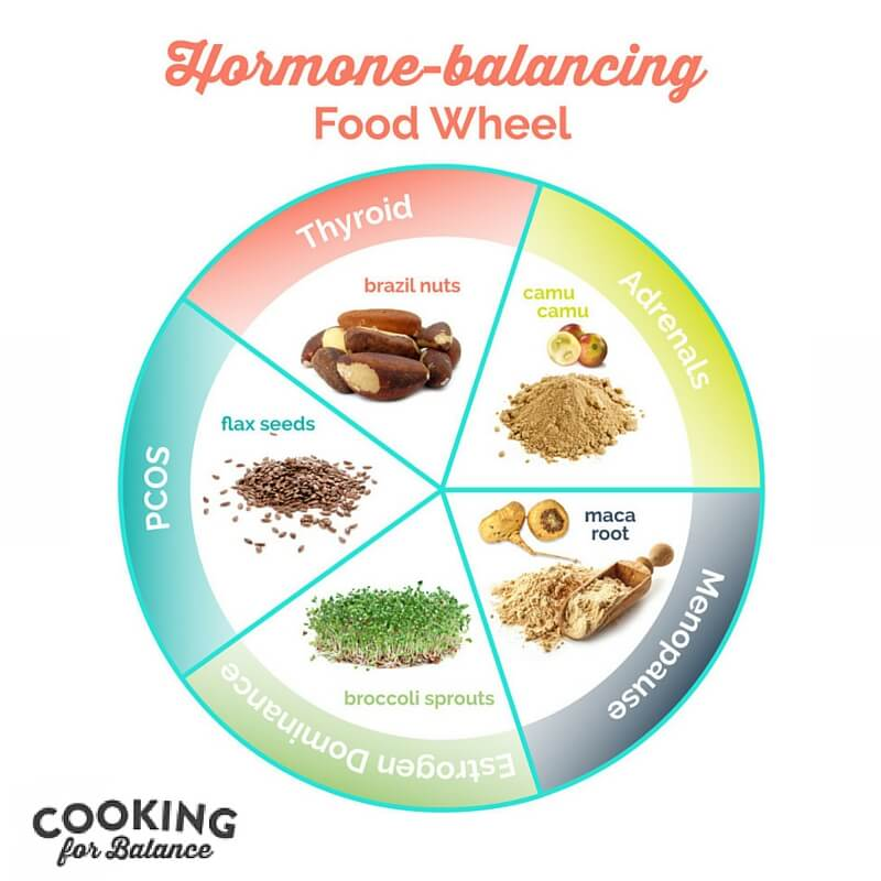 Hormone Food Wheel
