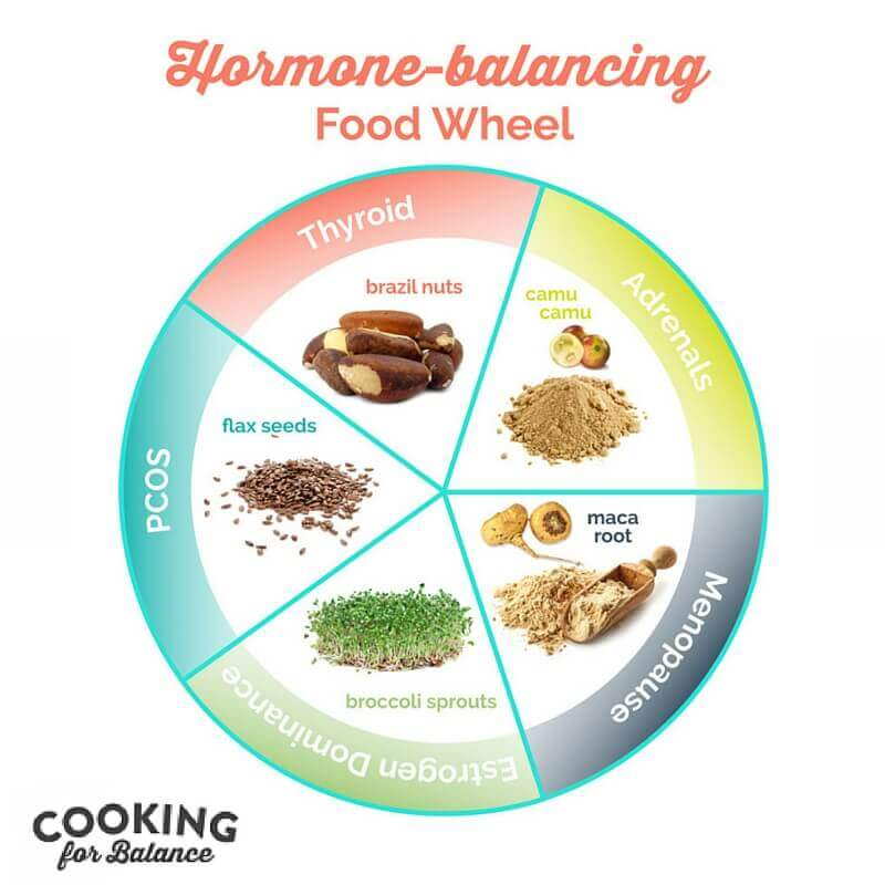 Natural Foods To Balance Female Hormones