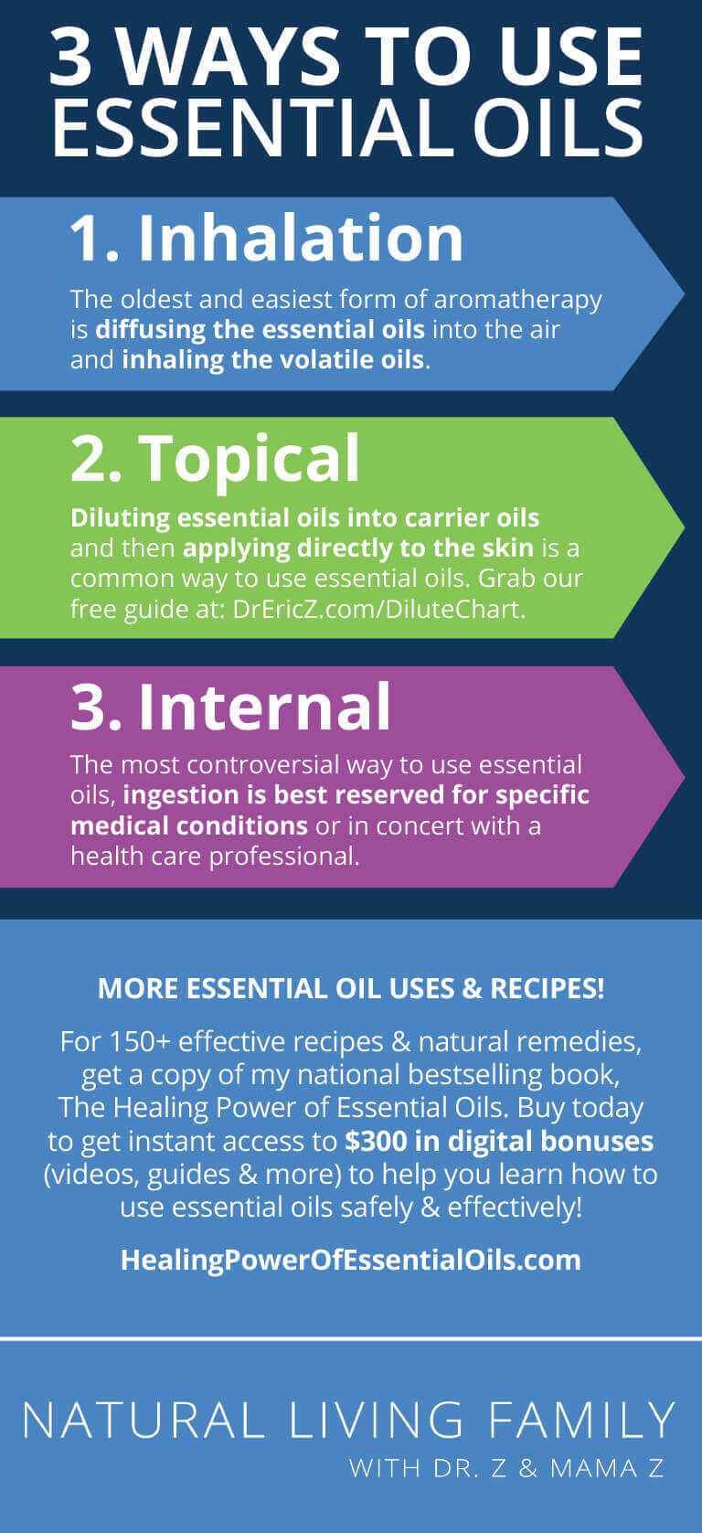 Aromatherapy Essential Oils 101 - Guide to Safe and Effective Use